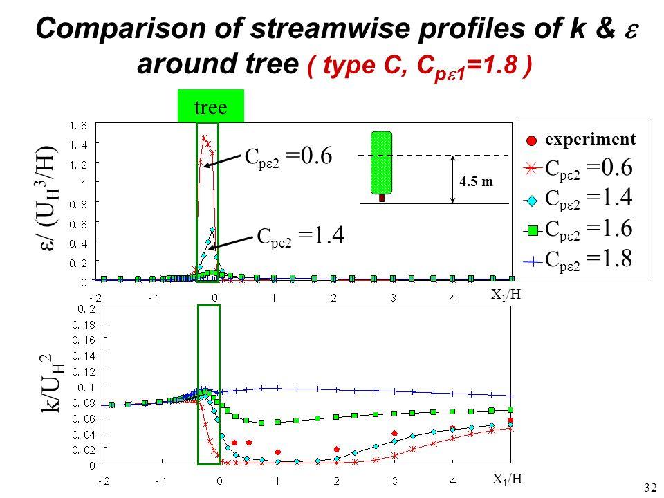 Comparison of streamwise profiles of k & e