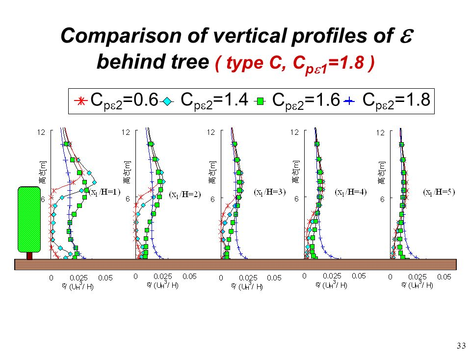 Comparison of vertical profiles of e behind tree ( type C, Cpe1=1.8 )