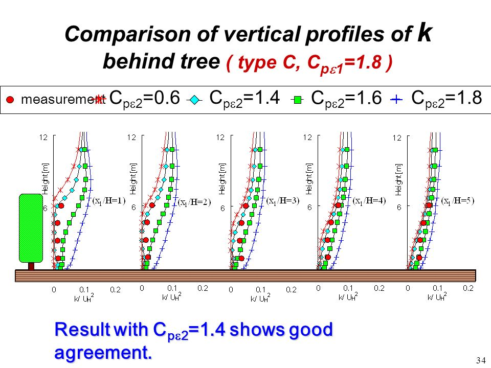 Comparison of vertical profiles of k behind tree ( type C, Cpe1=1.8 )