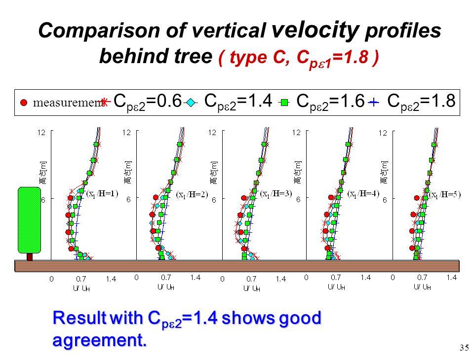 Comparison of vertical velocity profiles