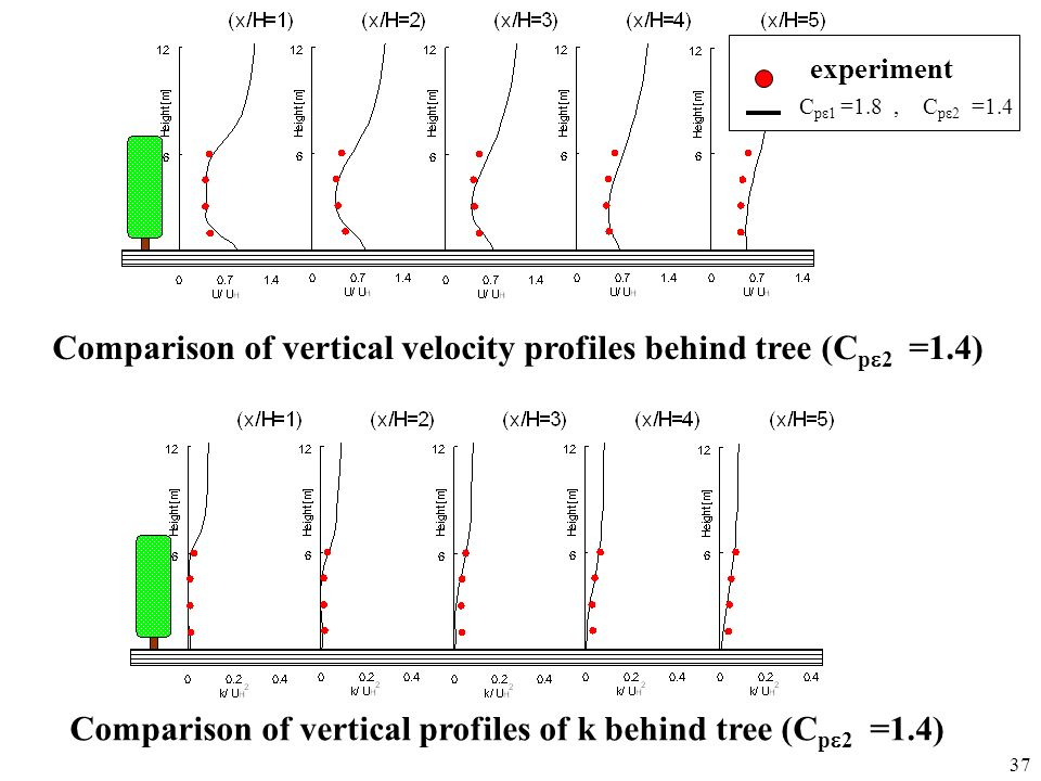 Comparison of vertical velocity profiles behind tree (Cpe2 =1.4)