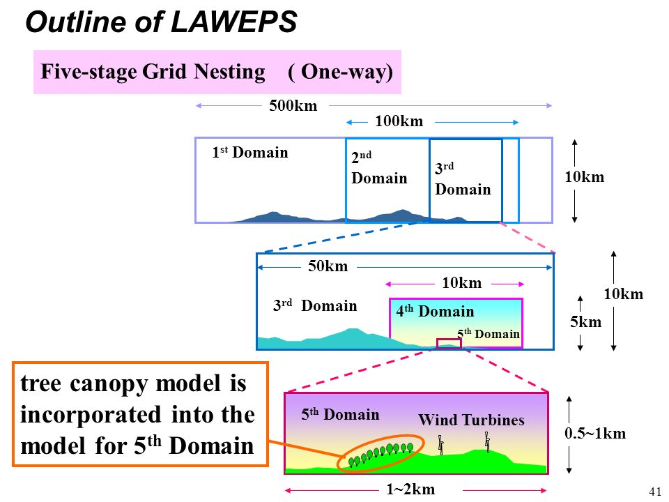 Outline of LAWEPS Five-stage Grid Nesting ( One-way) 500km. 100km. 1st Domain. 2nd. Domain. 3rd.