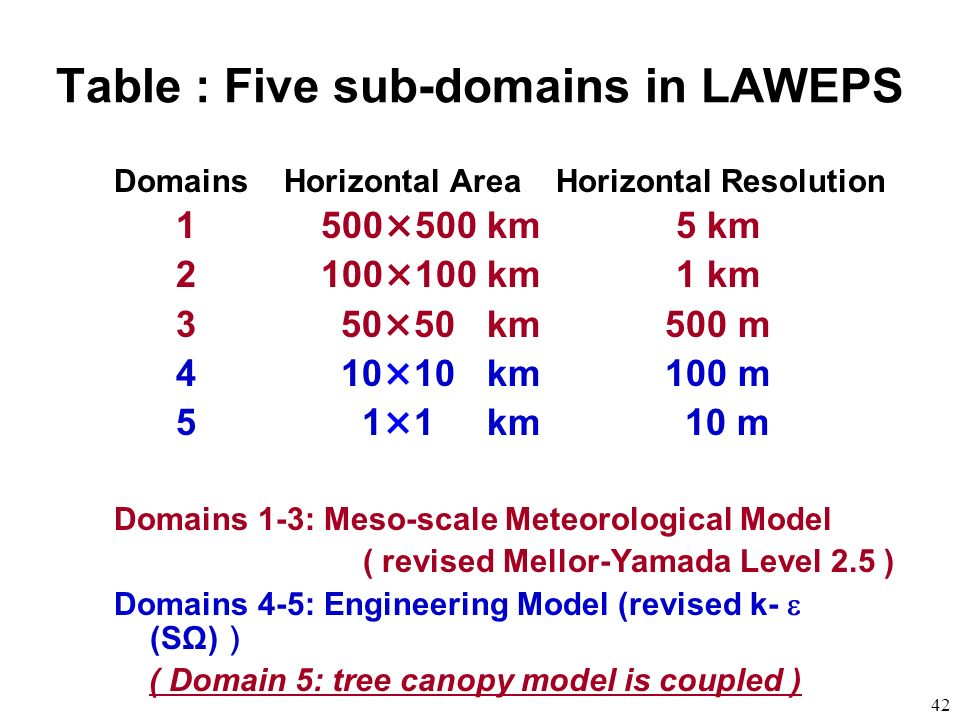 Table : Five sub-domains in LAWEPS