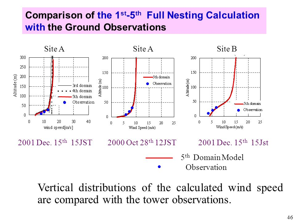 Comparison of the 1st-5th Full Nesting Calculation with the Ground Observations
