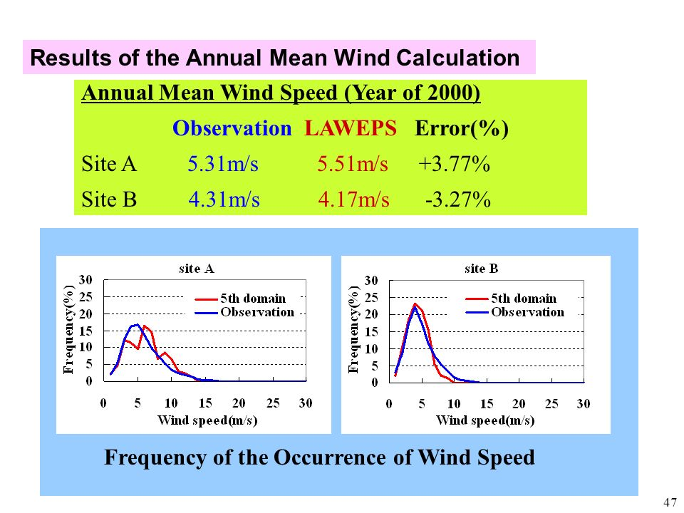 Results of the Annual Mean Wind Calculation