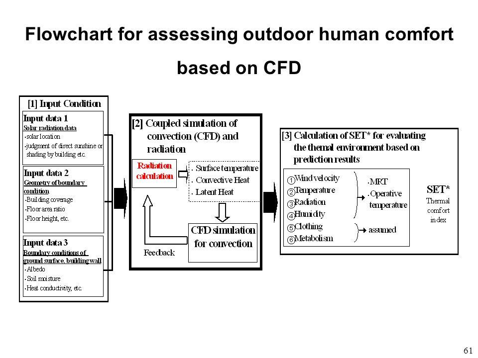 Flowchart for assessing outdoor human comfort