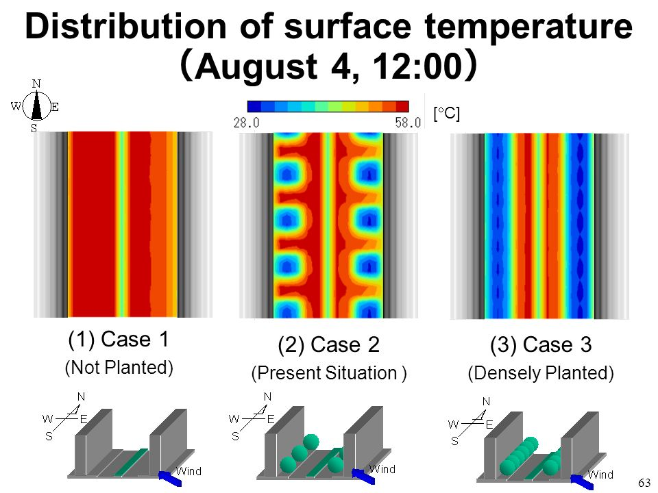 Distribution of surface temperature