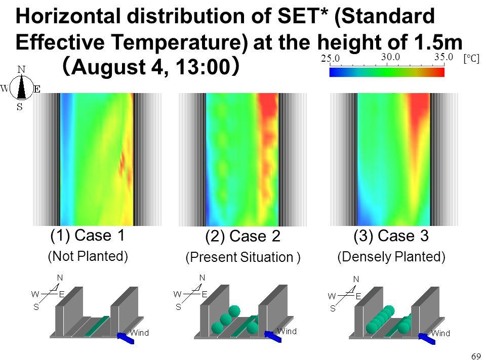 Horizontal distribution of SET