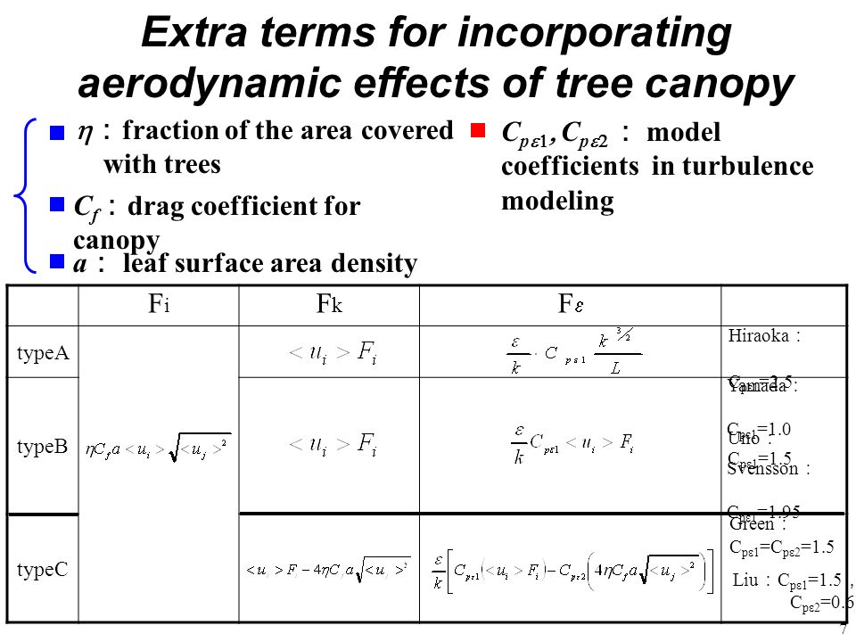 Extra terms for incorporating aerodynamic effects of tree canopy
