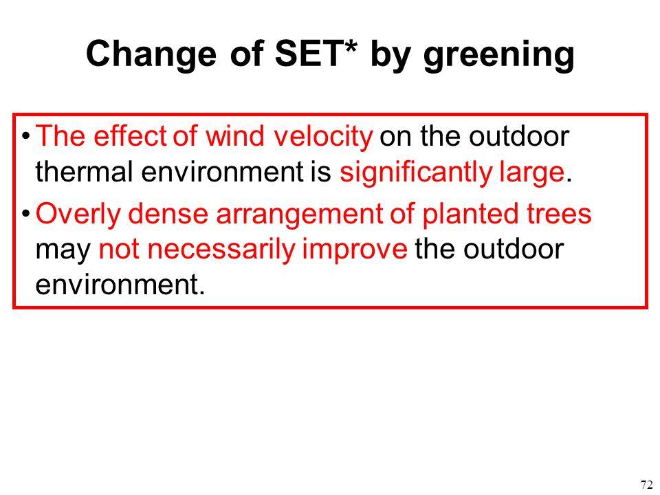 Change of SET* by greening