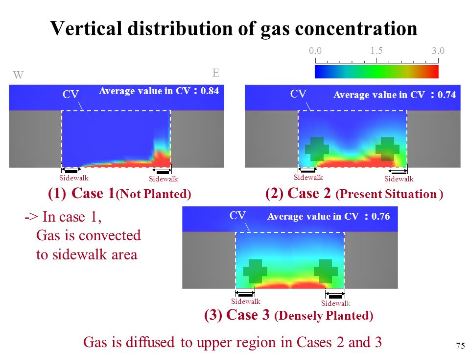 Vertical distribution of gas concentration
