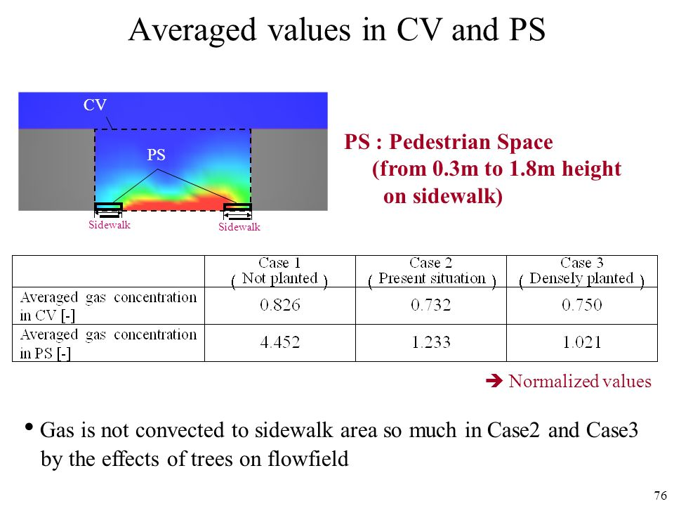 Averaged values in CV and PS