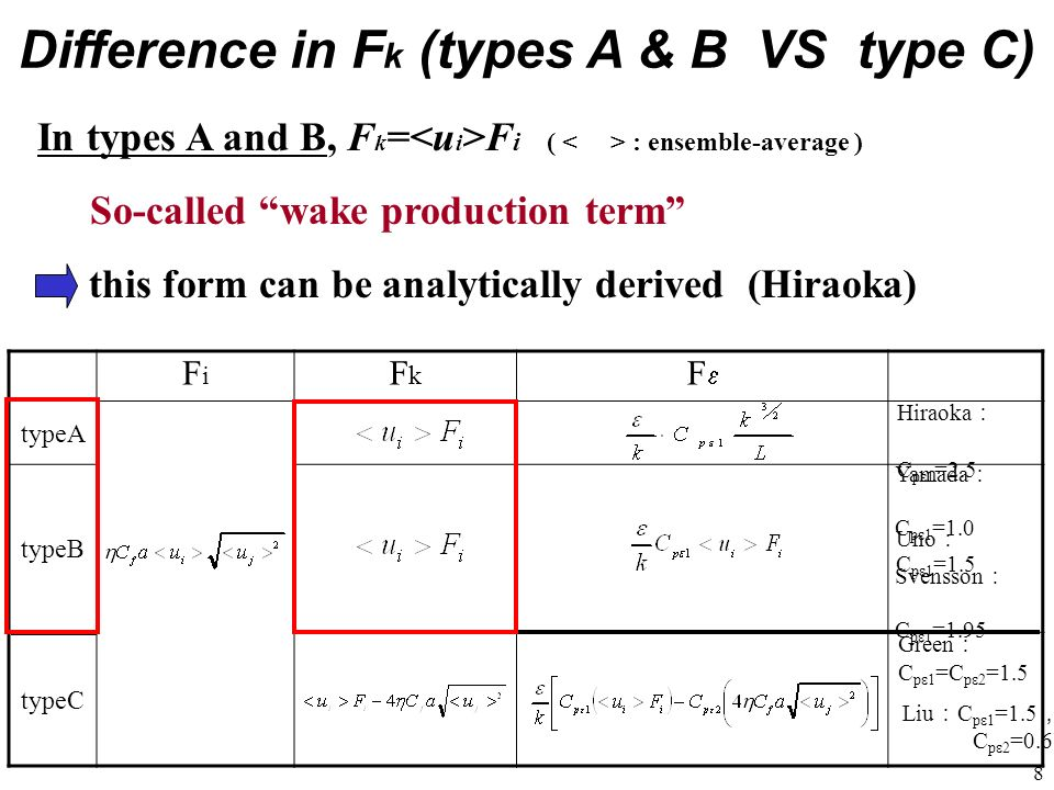 Difference in Fk (types A & B VS type C)