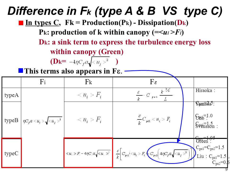 Difference in Fk (type A & B VS type C)