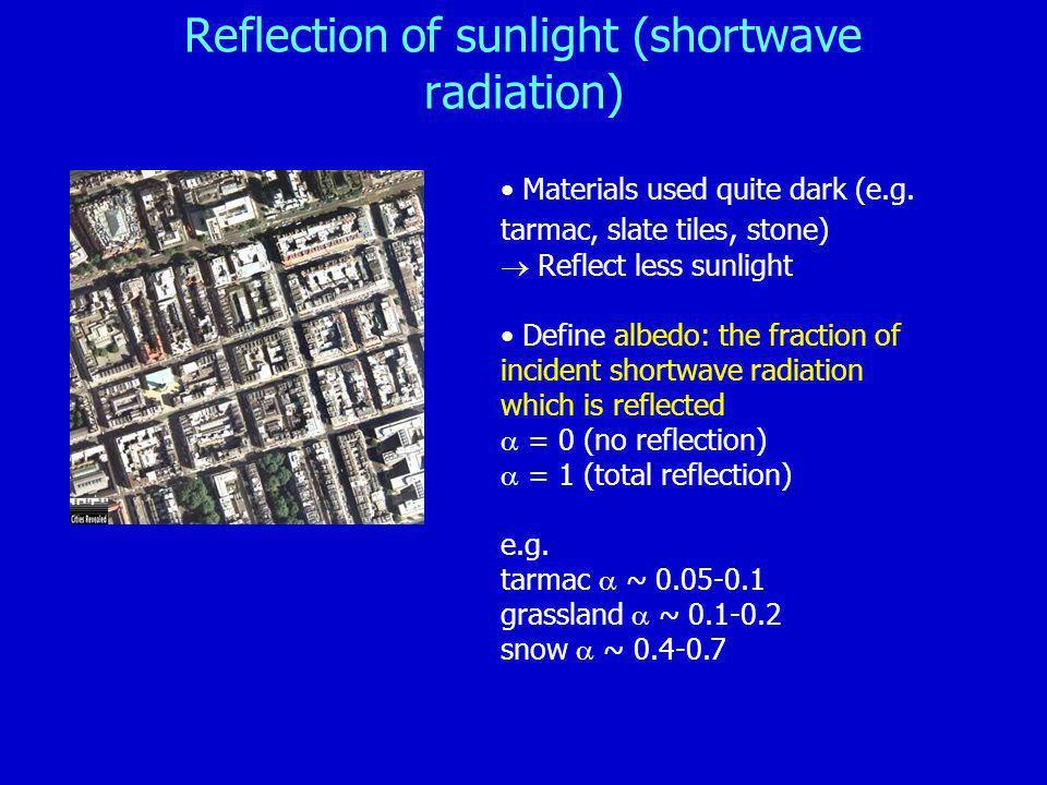 Reflection of sunlight (shortwave radiation)