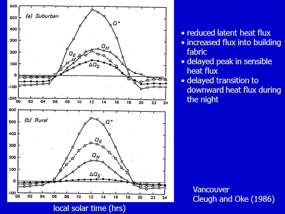 reduced latent heat flux