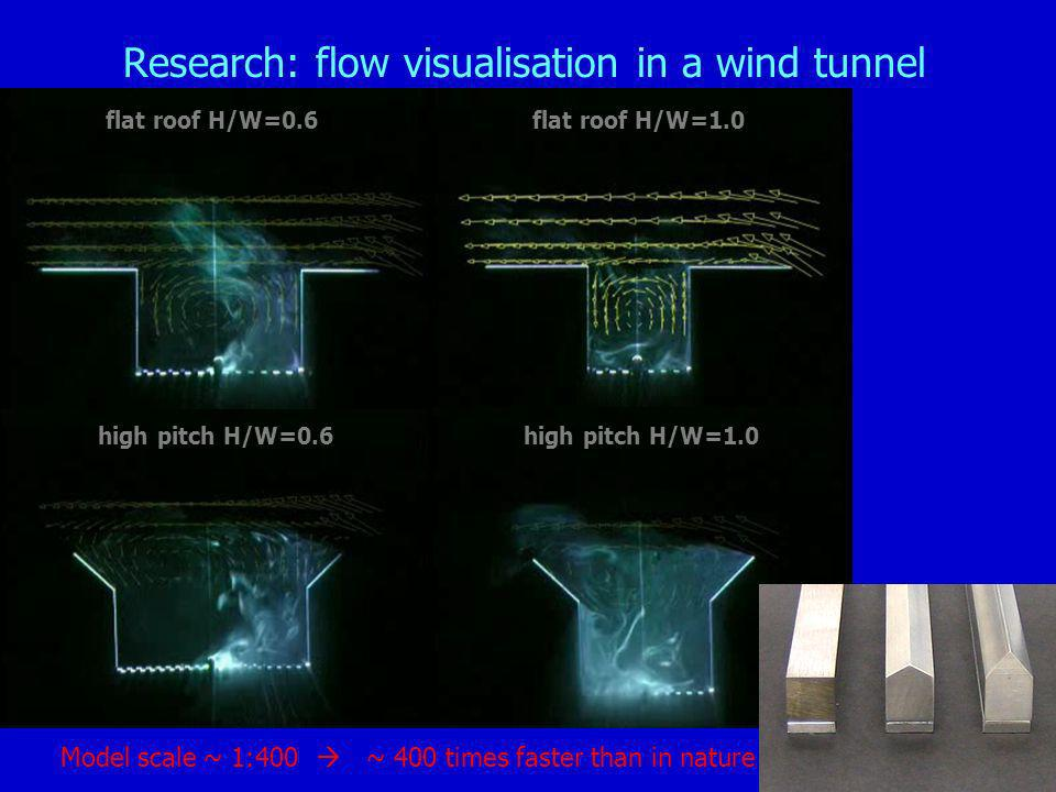 Research: flow visualisation in a wind tunnel