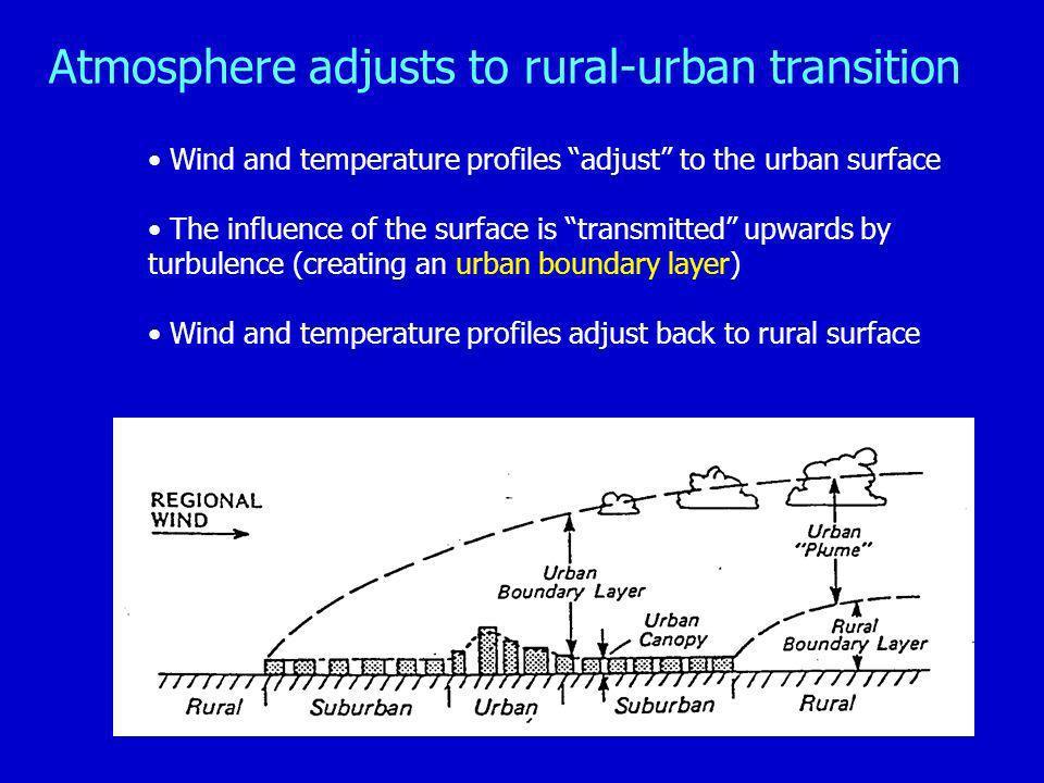 Atmosphere adjusts to rural-urban transition