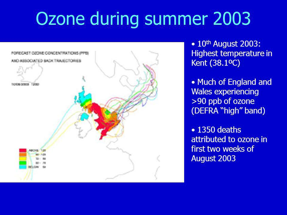 Ozone during summer th August 2003: Highest temperature in Kent (38.1ºC)