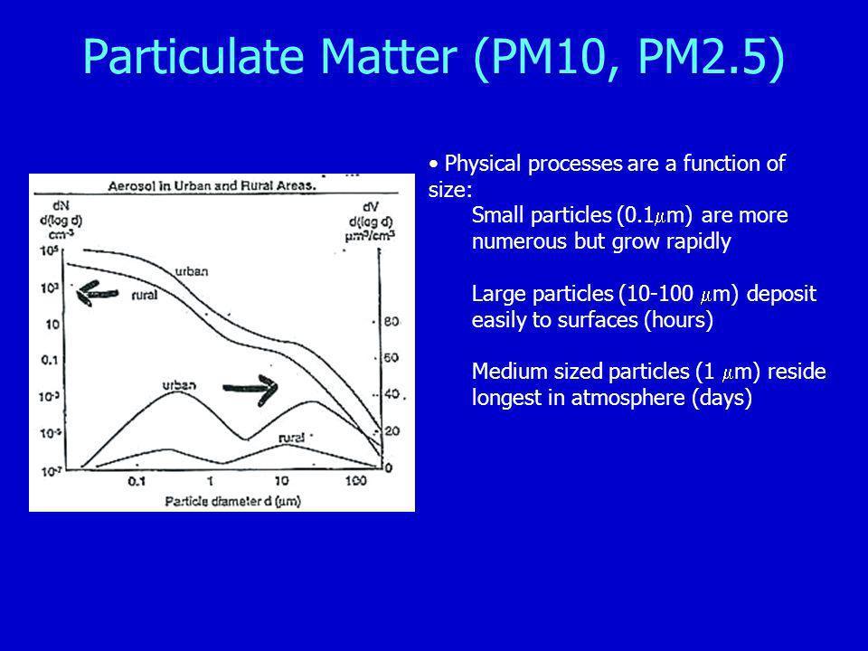 Particulate Matter (PM10, PM2.5)