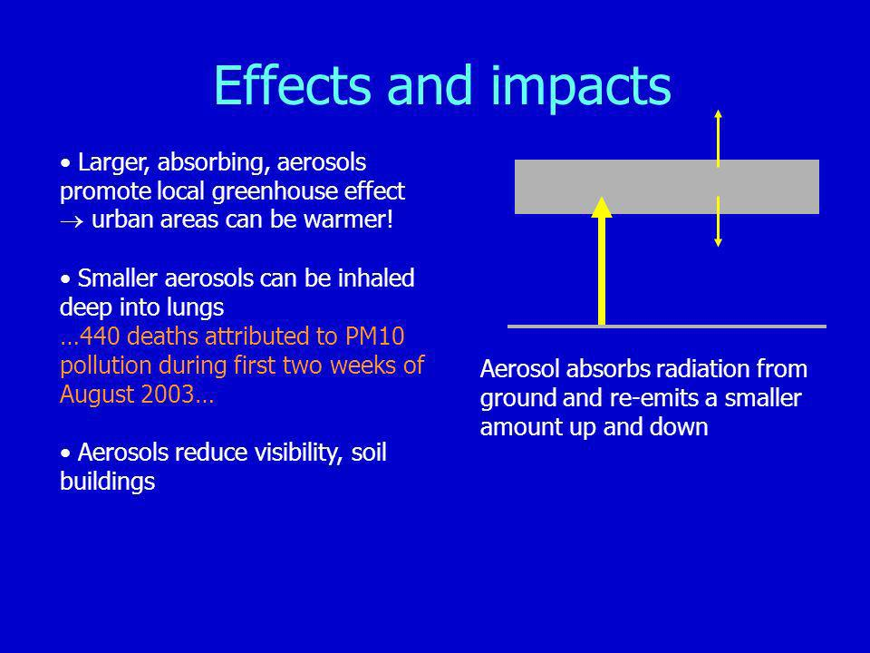 Effects and impacts Larger, absorbing, aerosols promote local greenhouse effect.  urban areas can be warmer!