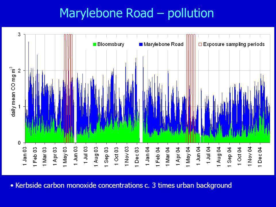 Marylebone Road – pollution