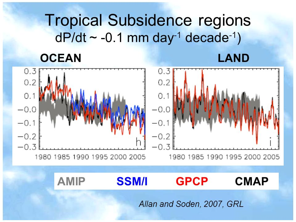Tropical Subsidence regions dP/dt ~ -0.1 mm day-1 decade-1)