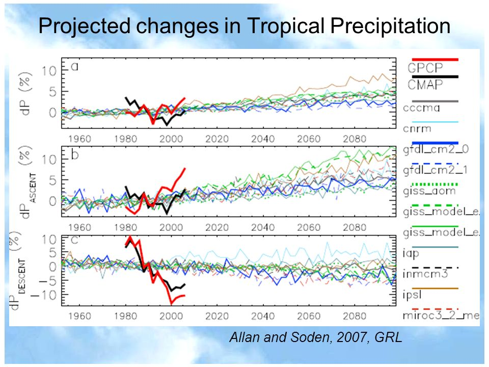 Projected changes in Tropical Precipitation