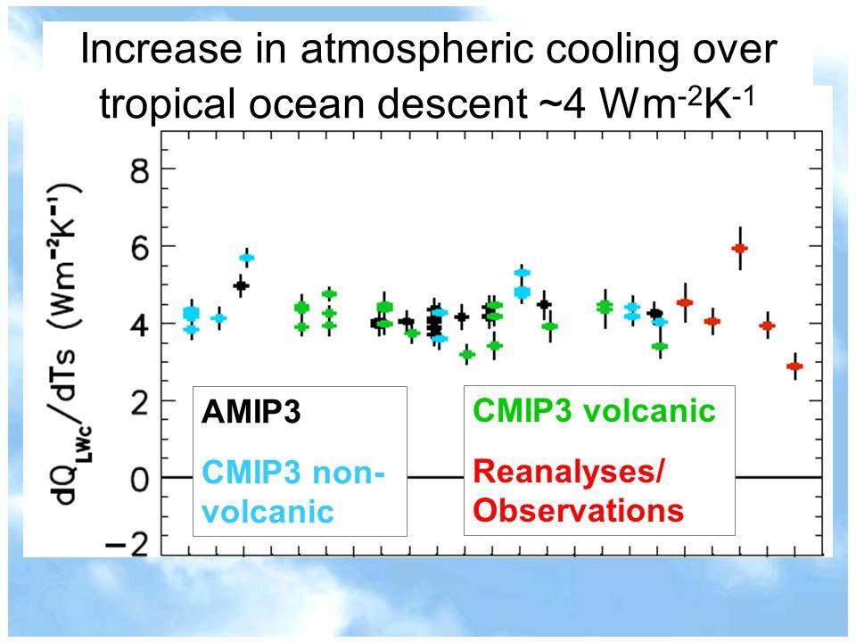 Increase in atmospheric cooling over tropical ocean descent ~4 Wm-2K-1