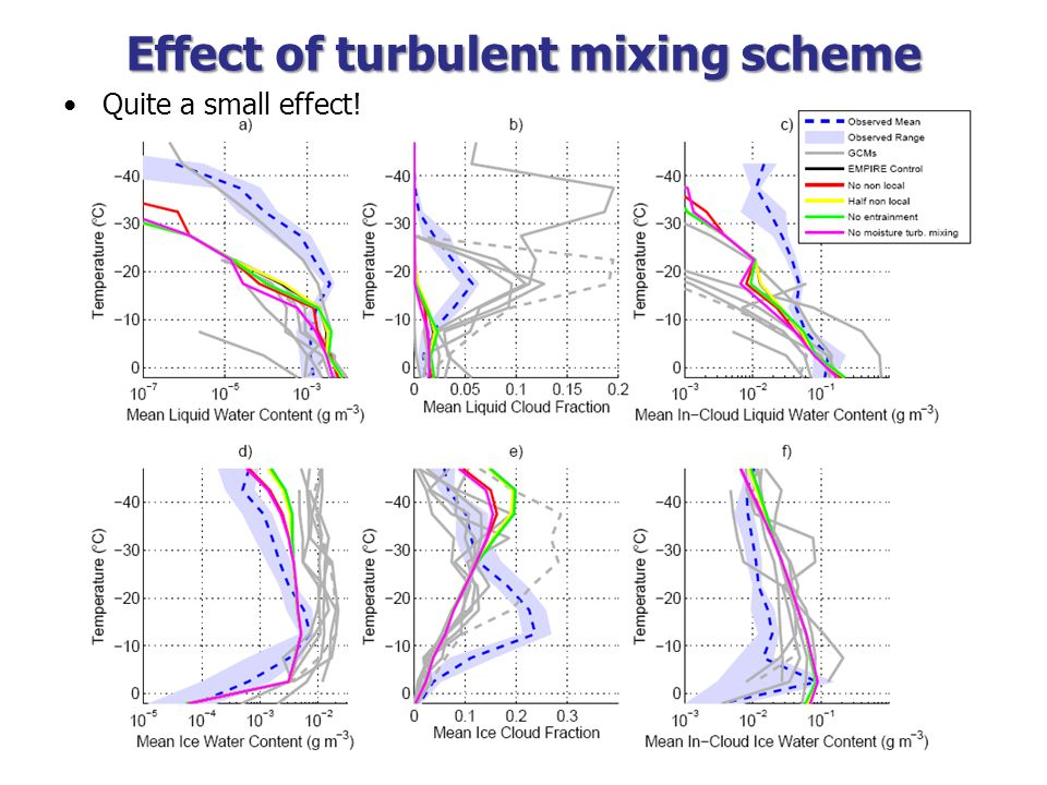 Effect of turbulent mixing scheme