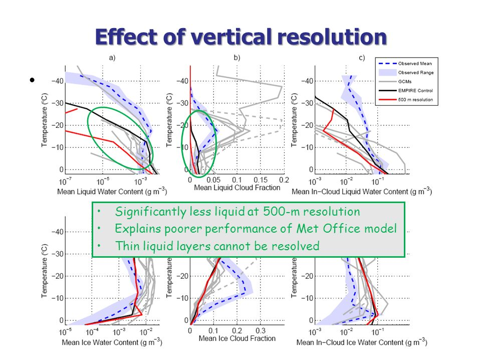 Effect of vertical resolution
