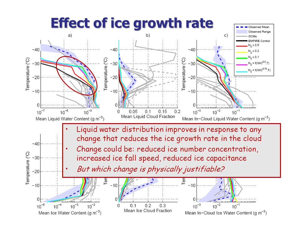 Effect of ice growth rate