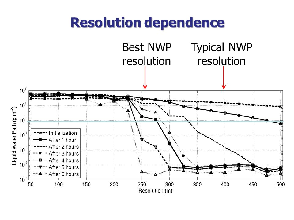 Resolution dependence