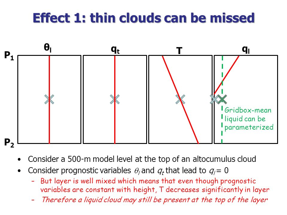 Effect 1: thin clouds can be missed