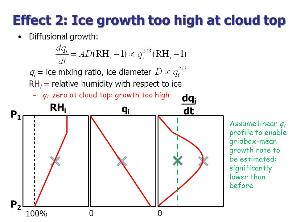 Effect 2: Ice growth too high at cloud top