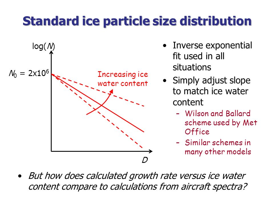 Standard ice particle size distribution