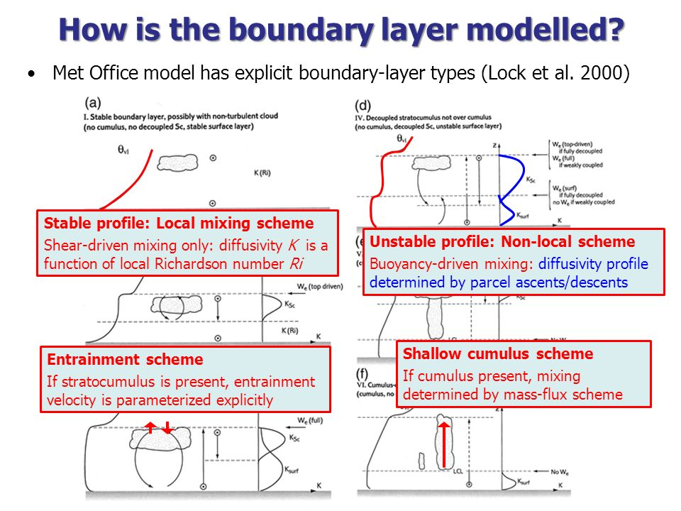 How is the boundary layer modelled