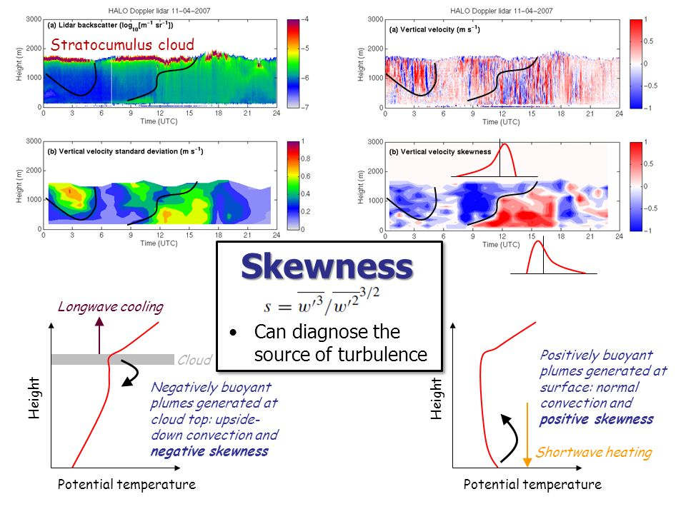 Skewness Can diagnose the source of turbulence Stratocumulus cloud
