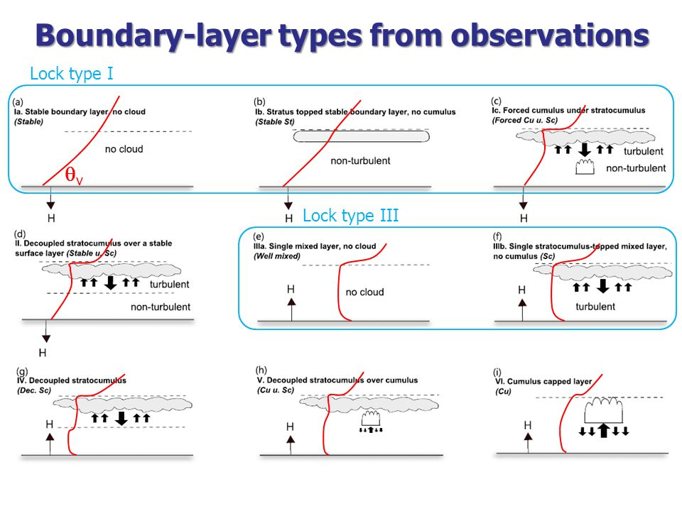 Boundary-layer types from observations