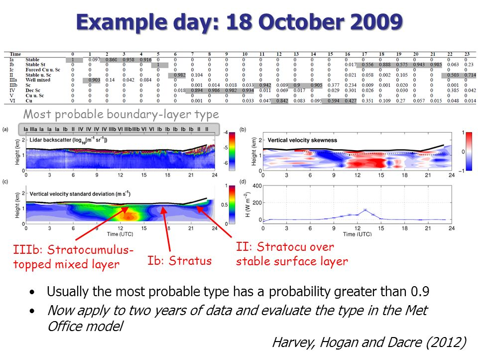 Example day: 18 October 2009 Most probable boundary-layer type. II: Stratocu over stable surface layer.