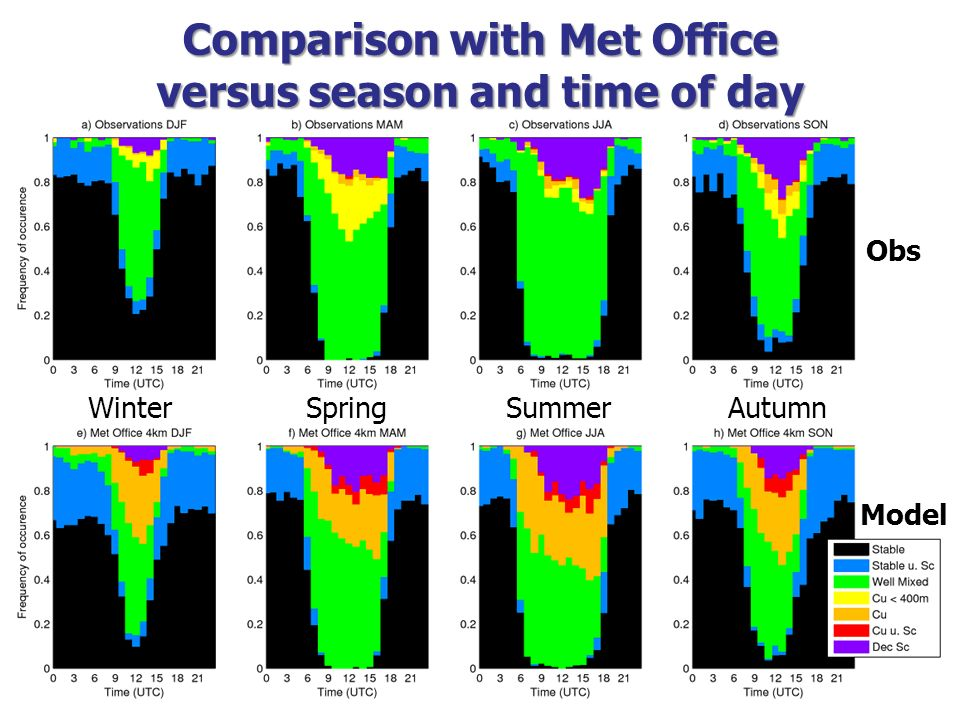 Comparison with Met Office versus season and time of day