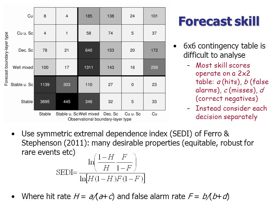 Forecast skill 6x6 contingency table is difficult to analyse