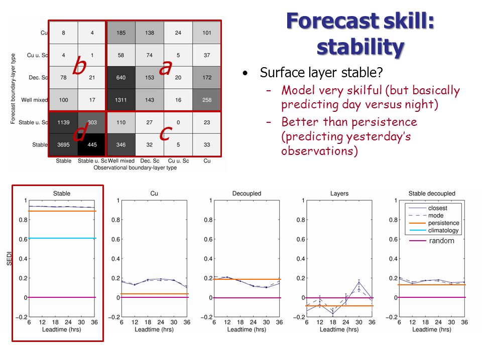 Forecast skill: stability
