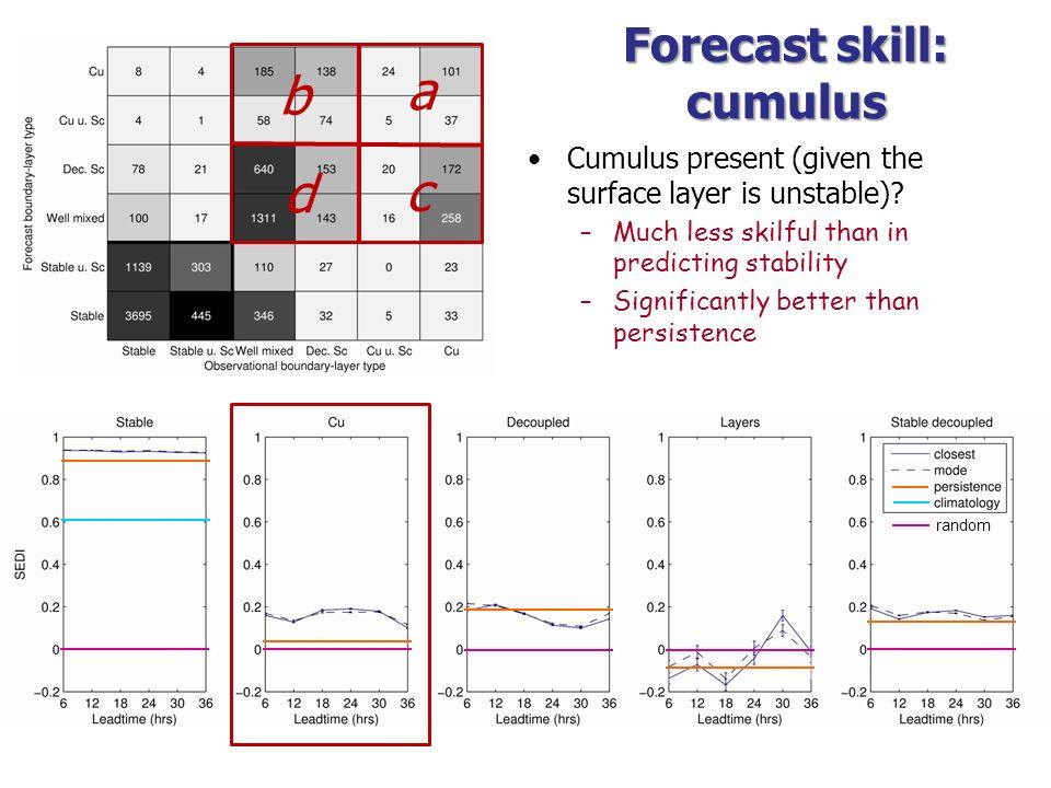 Forecast skill: cumulus