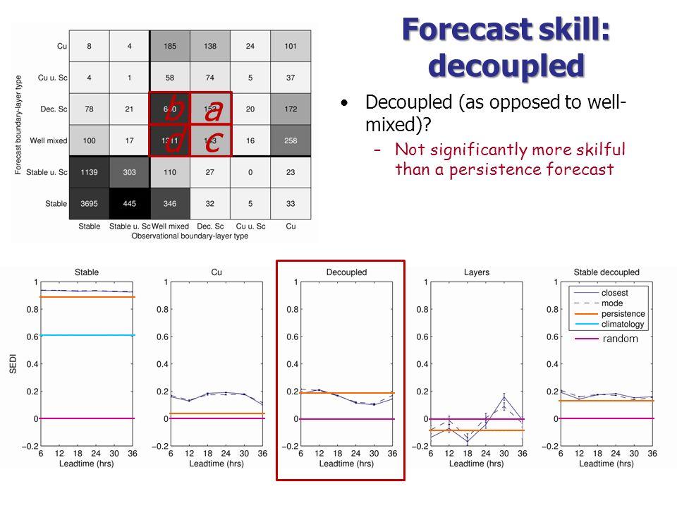 Forecast skill: decoupled