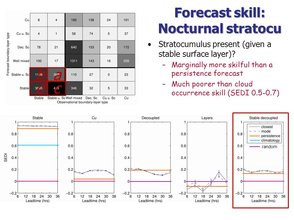Forecast skill: Nocturnal stratocu