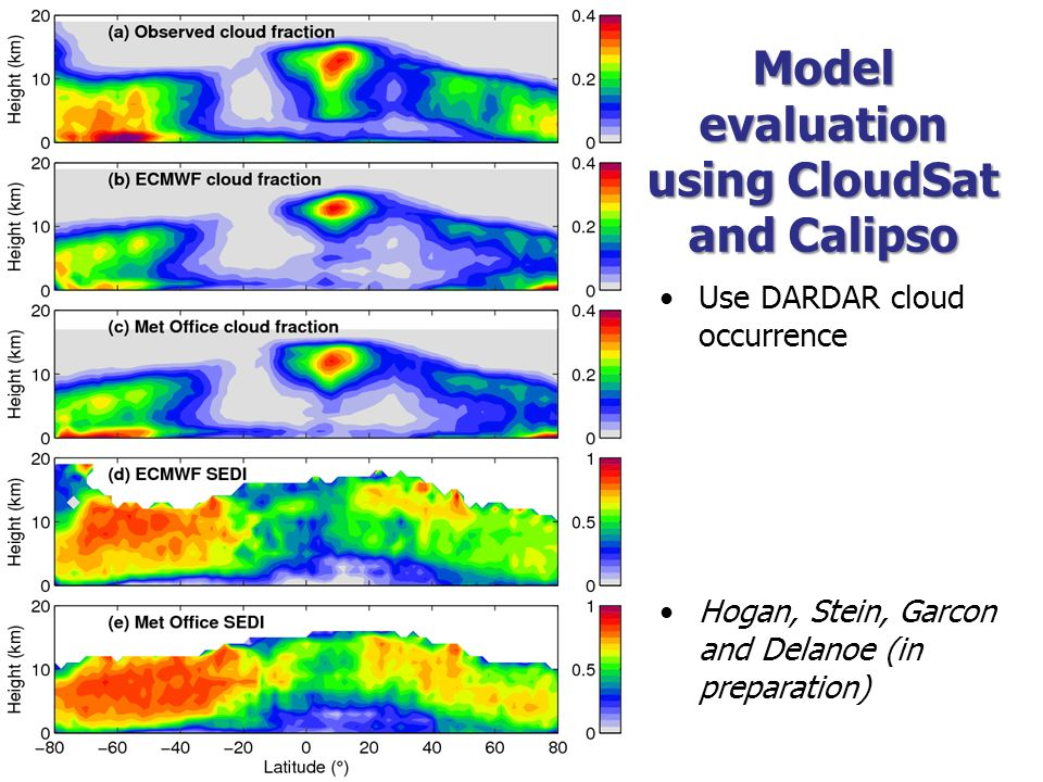 Model evaluation using CloudSat and Calipso