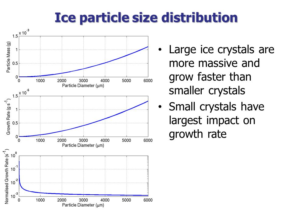Ice particle size distribution