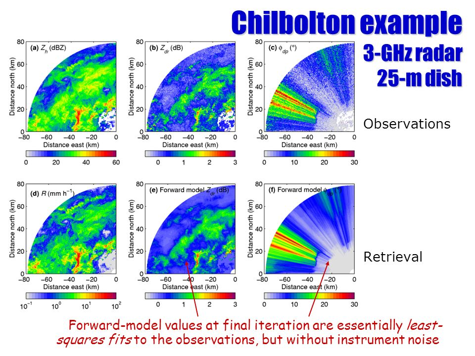 Chilbolton example 3-GHz radar 25-m dish