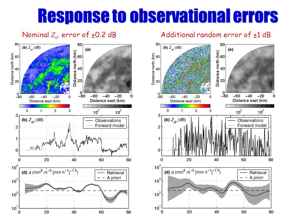 Response to observational errors